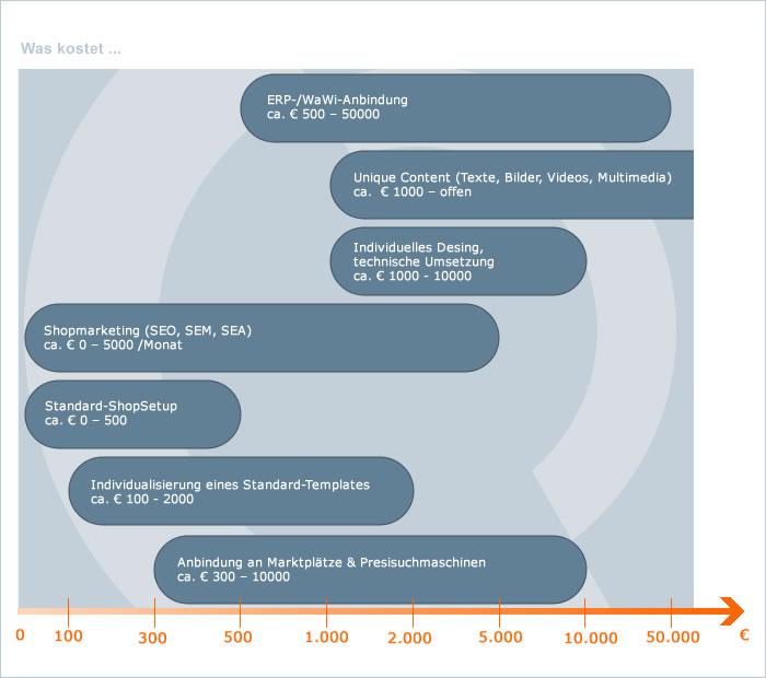 Grafik Preismodell